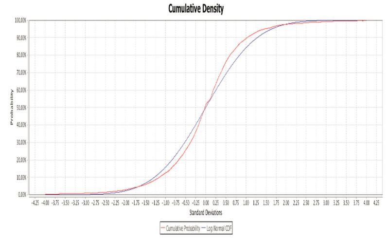 Cumulative Density curve